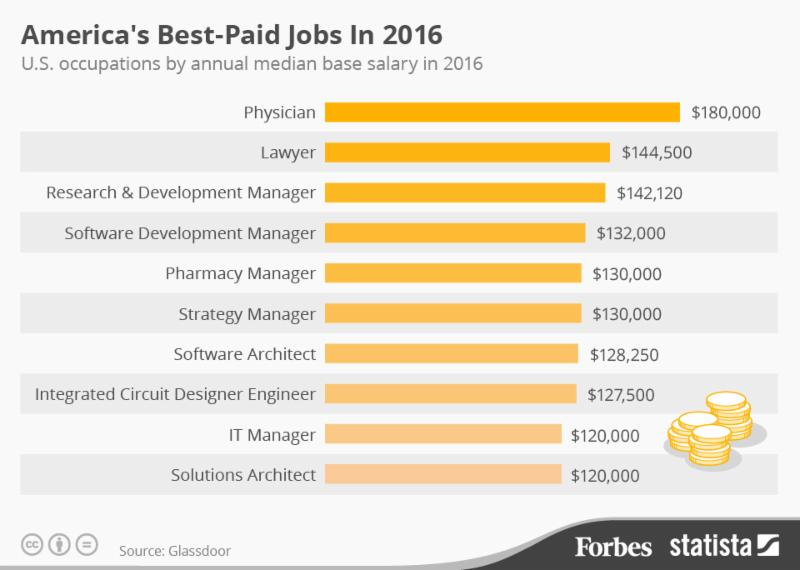 Best Paid Jobs